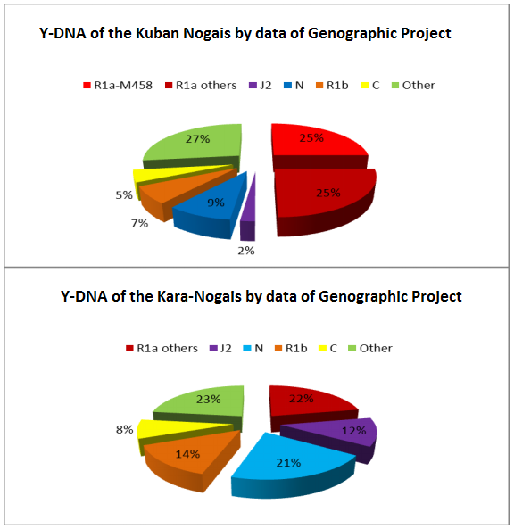 The origin of Nogais clans by the results of ethnogenomical